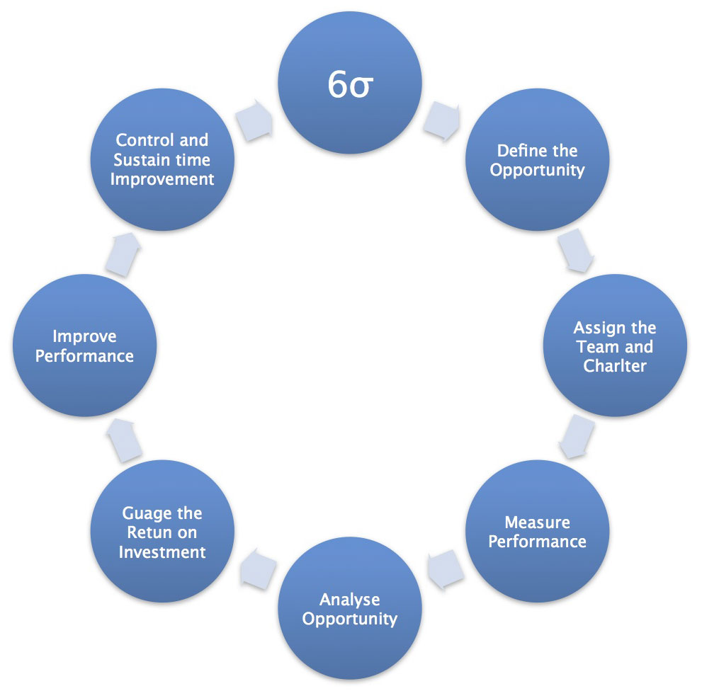research paper in six sigma - application of six sigma in supply chain management abstract: this paper hypothesises that, whilst six sigma as a change and improvement strategy is delivering significant business benefit to practitioner organisations, it has not been successfully adapted to deliver similar benefits across supply chains.