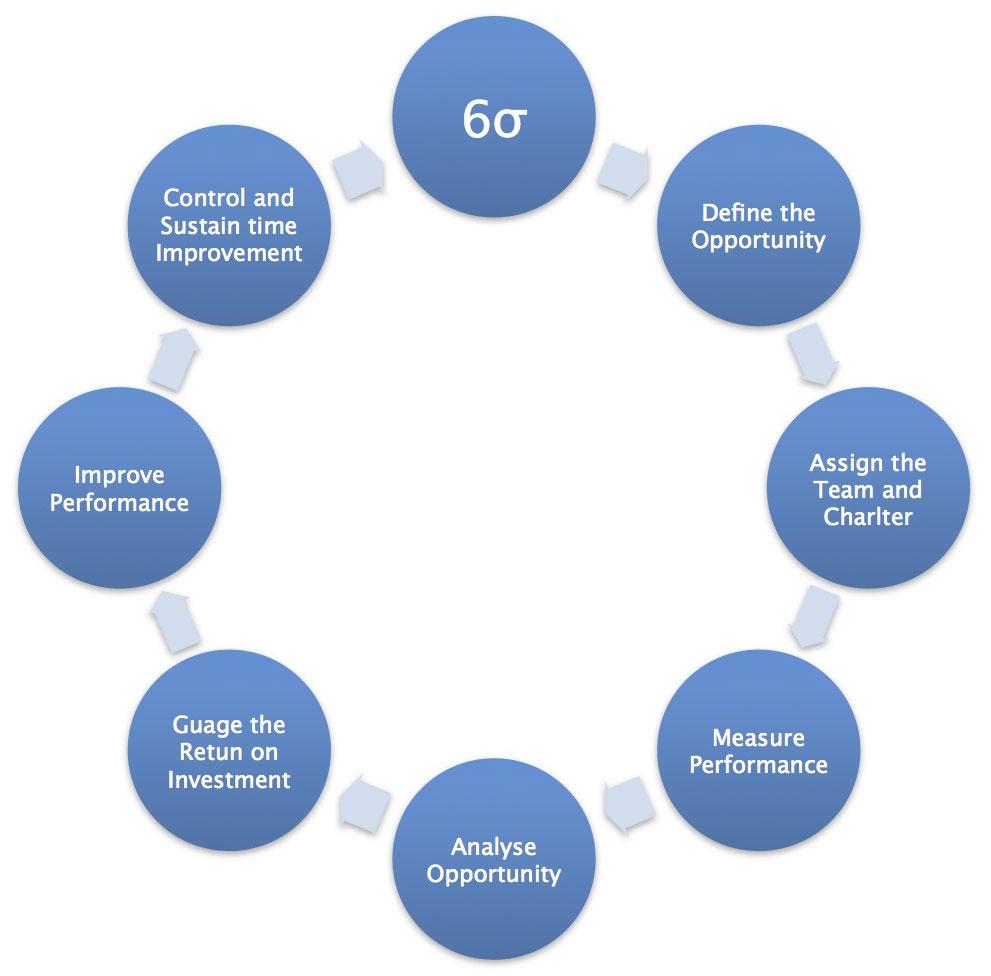 ASC Industries > Quality Standards > Six Sigma